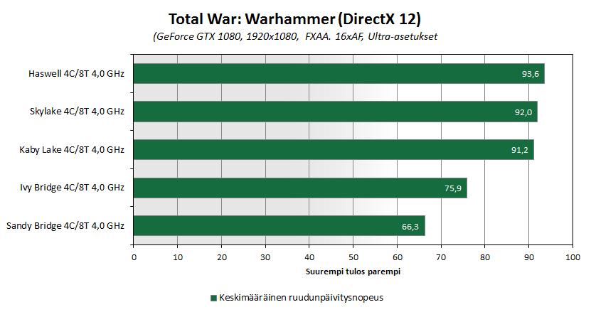 kabylake-bench-warhammer