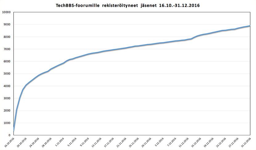 stats-01012017