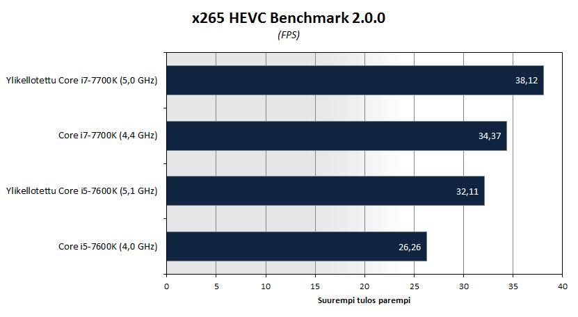 kl-oc-bench-x265