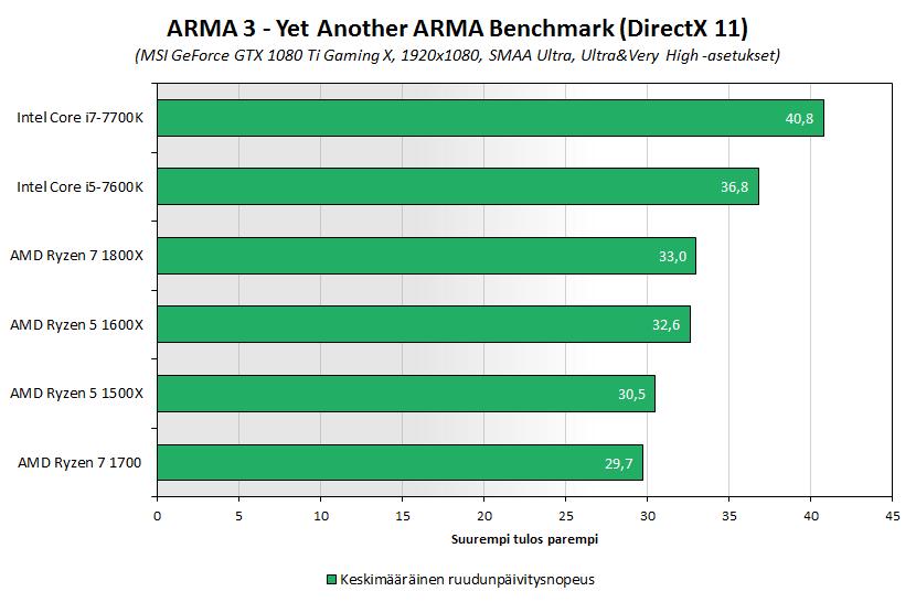 ryzen5-bench-2-arma3.png