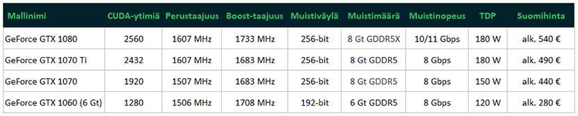 Testissä MSI GeForce GTX 1070 Ti Gaming 8G - io-tech fi