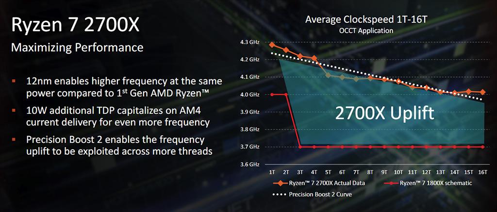 Testissä AMD Ryzen 7 2700X & Ryzen 5 2600X (Pinnacle Ridge