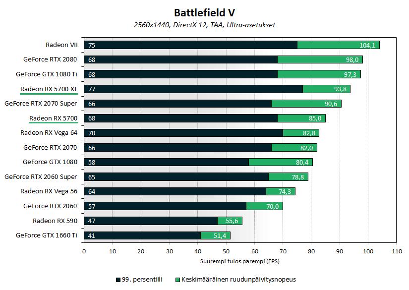 Testissä AMD Radeon RX 5700 & 5700 XT (Navi) - io-tech fi
